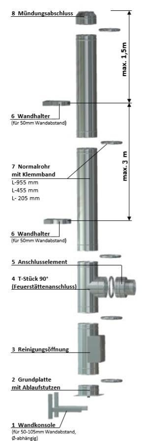 Schornsteion schema